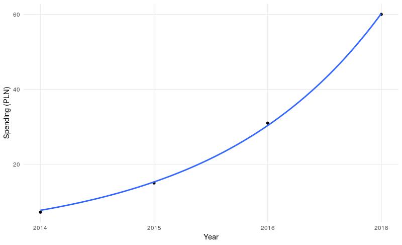 Plot of St. Martin Croissants spendings; 2014: 7.2 PLN, 2015: 15 PLN, 2016: 30.98 PLN, 2018: 60.02 PLN